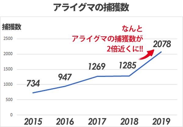 アライグマ 佐賀県 捕獲数の推移