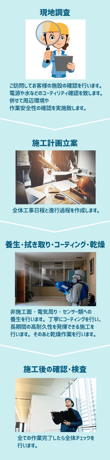現地調査→施工計画立案→養生・拭き取り・コーキング・乾燥